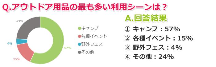 6)アウトドア用品の最も多い利用シーンは